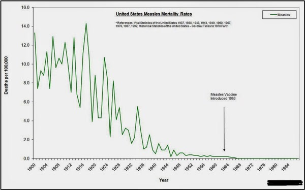 Measles deaths per 100,000 before and after introduction of the measles vaccine