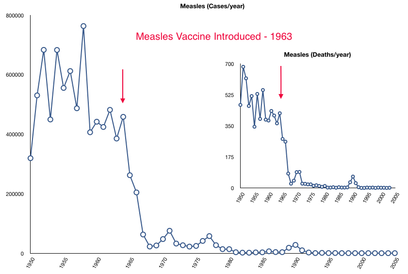 Graph showing measles cases and measles deaths before and after introduction of the measles vaccine