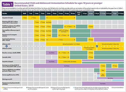 Childhood immunization schedule