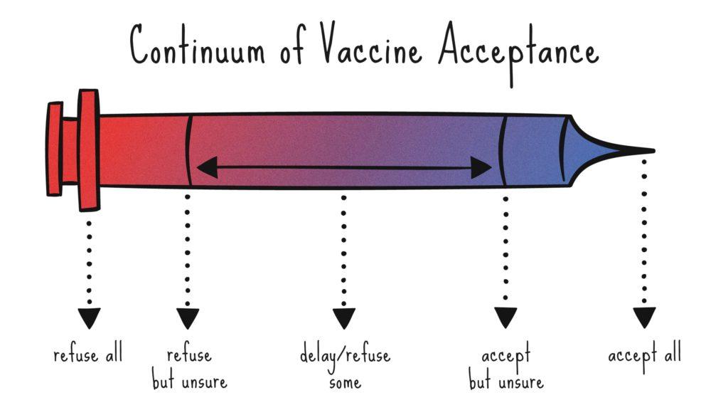 Continuum of vaccine acceptance