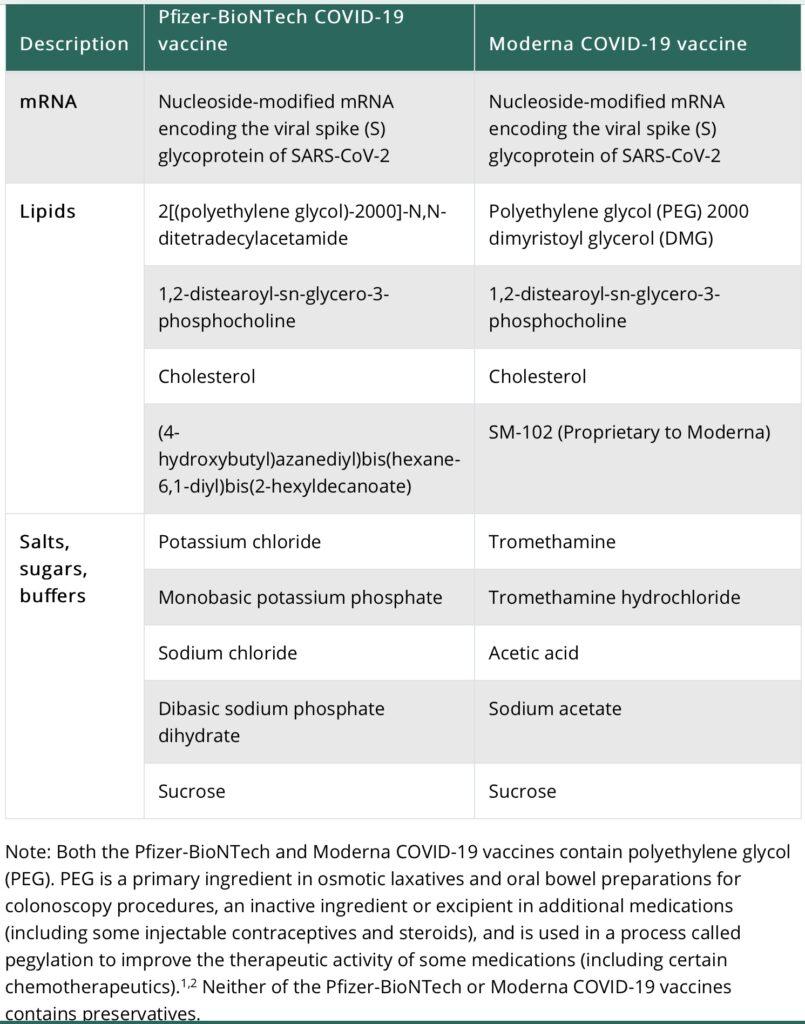 Pfizer vs Moderna vaccine ingredients