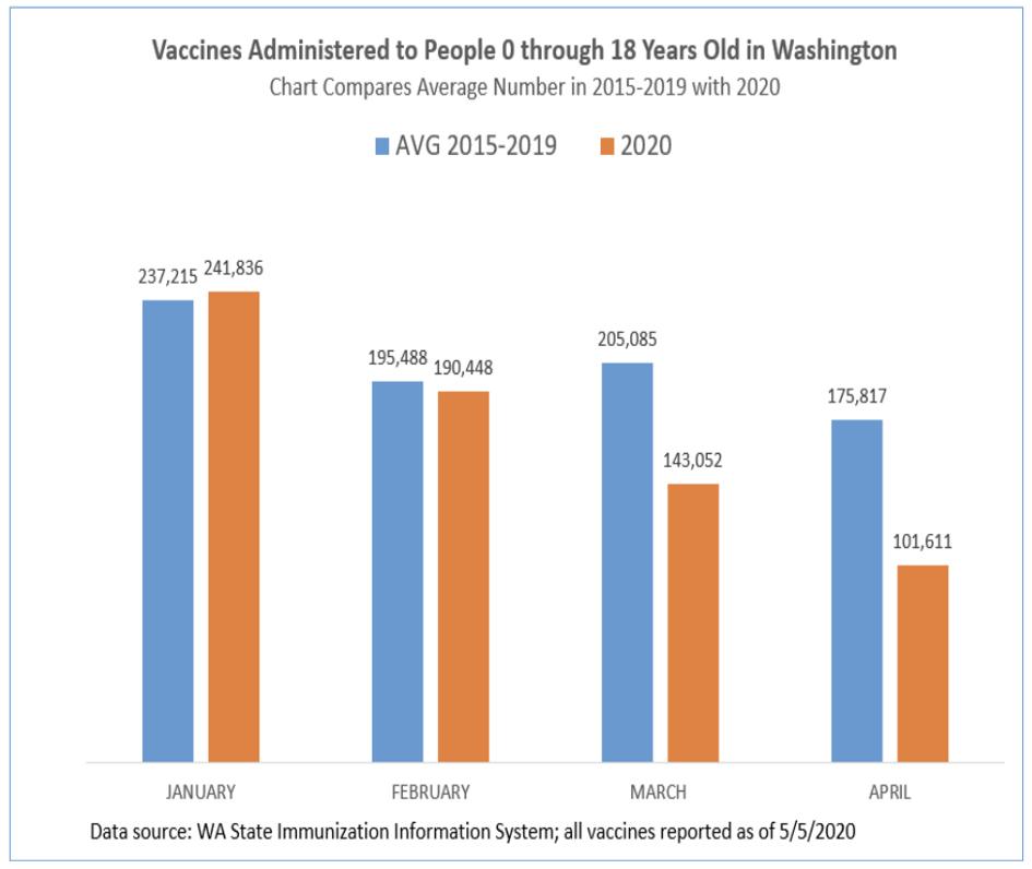 Decreasing immunization rates in Washington State during the Pandemic