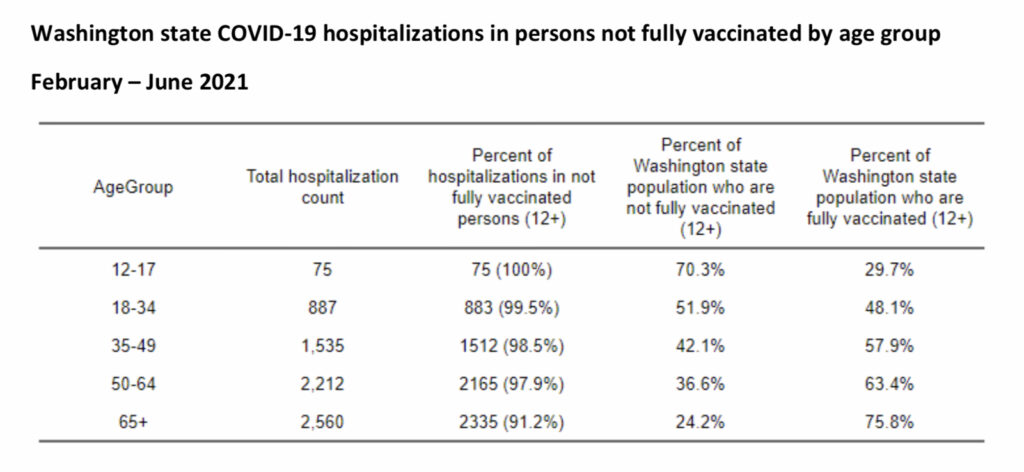 WADOH % hospitalized patients that are unvaccinated or under vaccinated